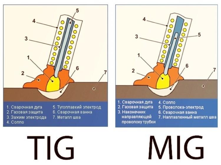 Сравнение сварки TIG и MIG