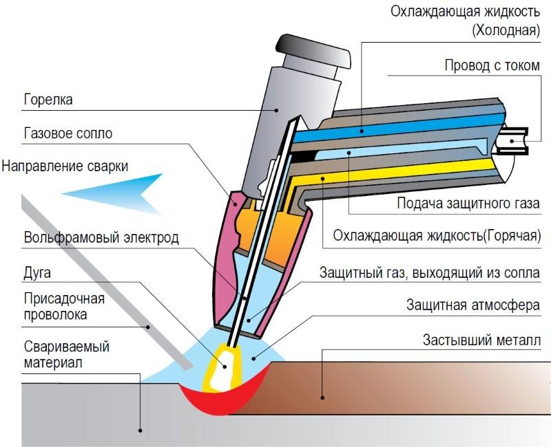 Схема сварки TIG