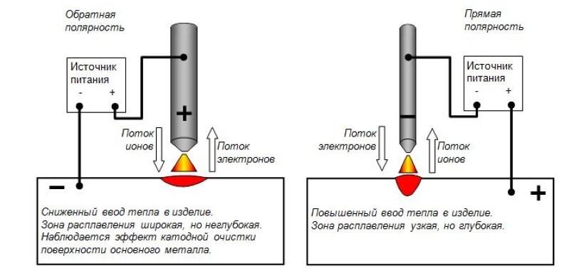 Прямая и обратная полярность тока при сварке
