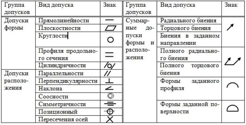 Обозначение допусков на чертежах