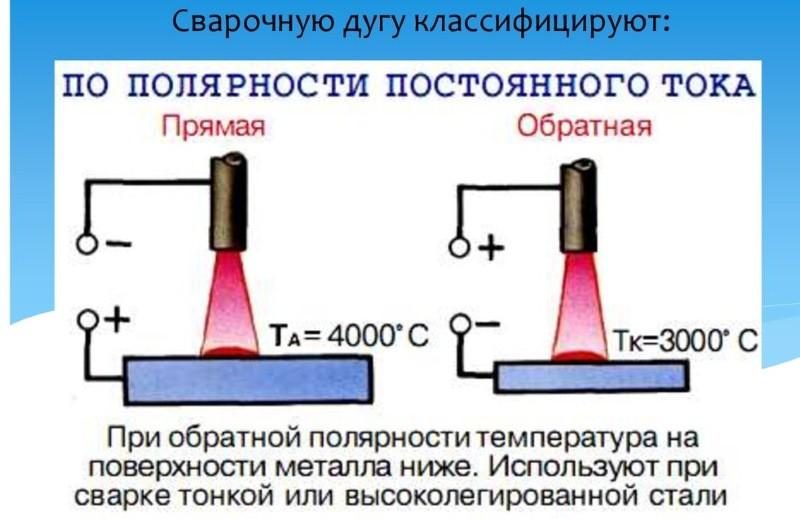 Сварочная дуга при прямой и обратной полярности