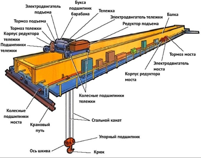 Устройство мостового крана