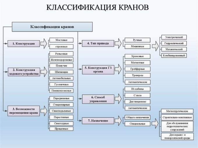 Классификация подъемных кранов