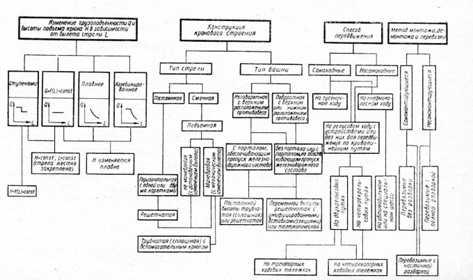 Классификация башенных кранов