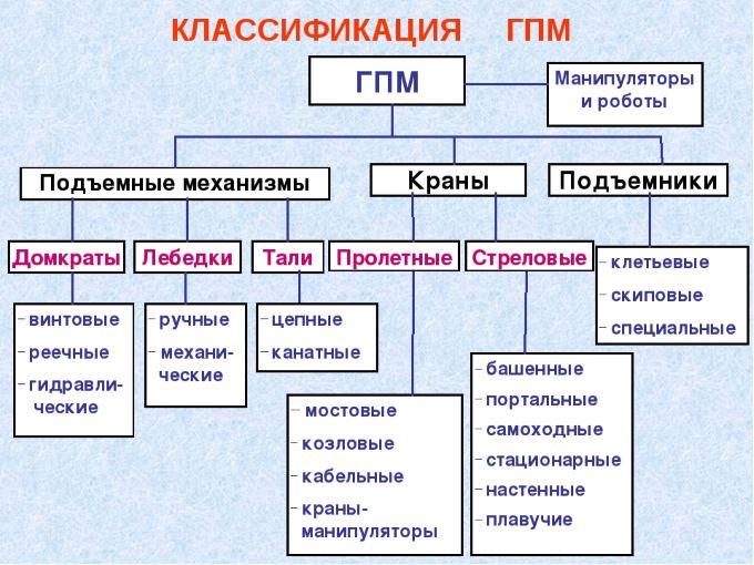 Классификация грузоподъемных машин