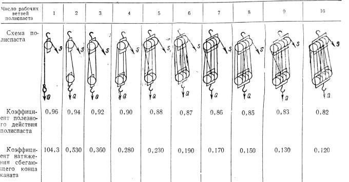 Рассчетная схема полипастов