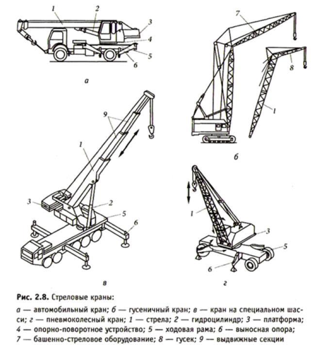 Классификация стреловых кранов